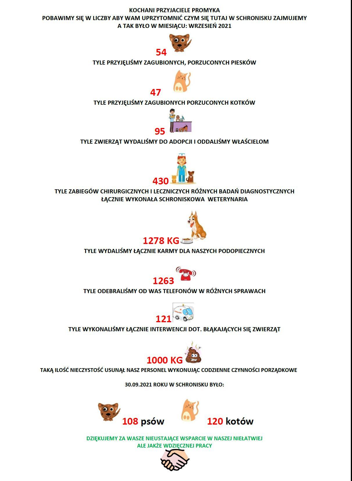 statystyki wrzesień
